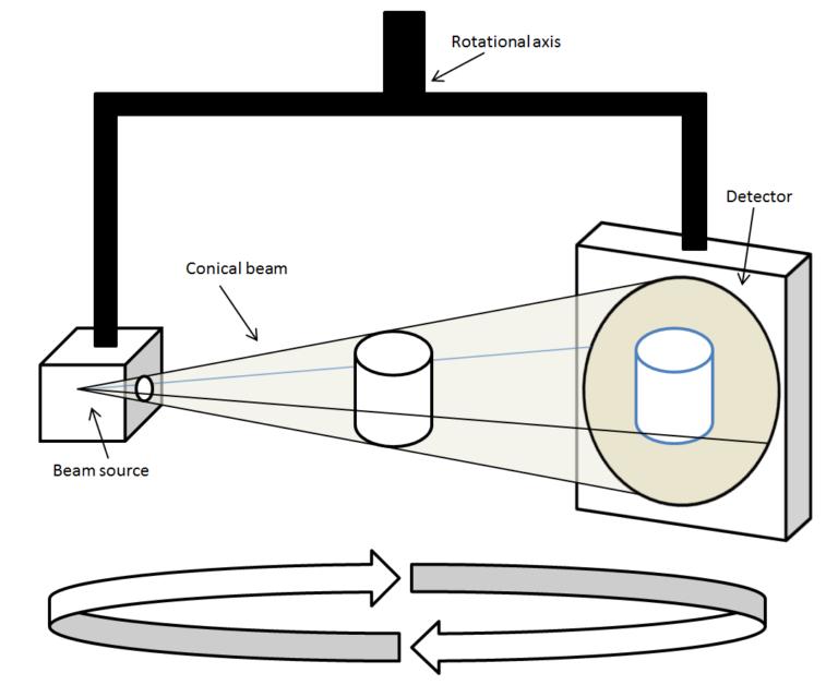 cone beam x-ray diagram